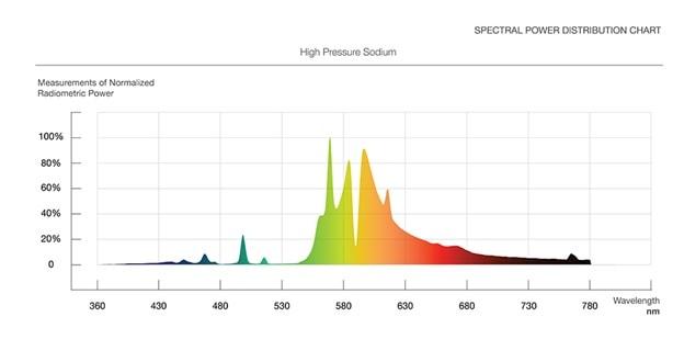 HPS grow lights