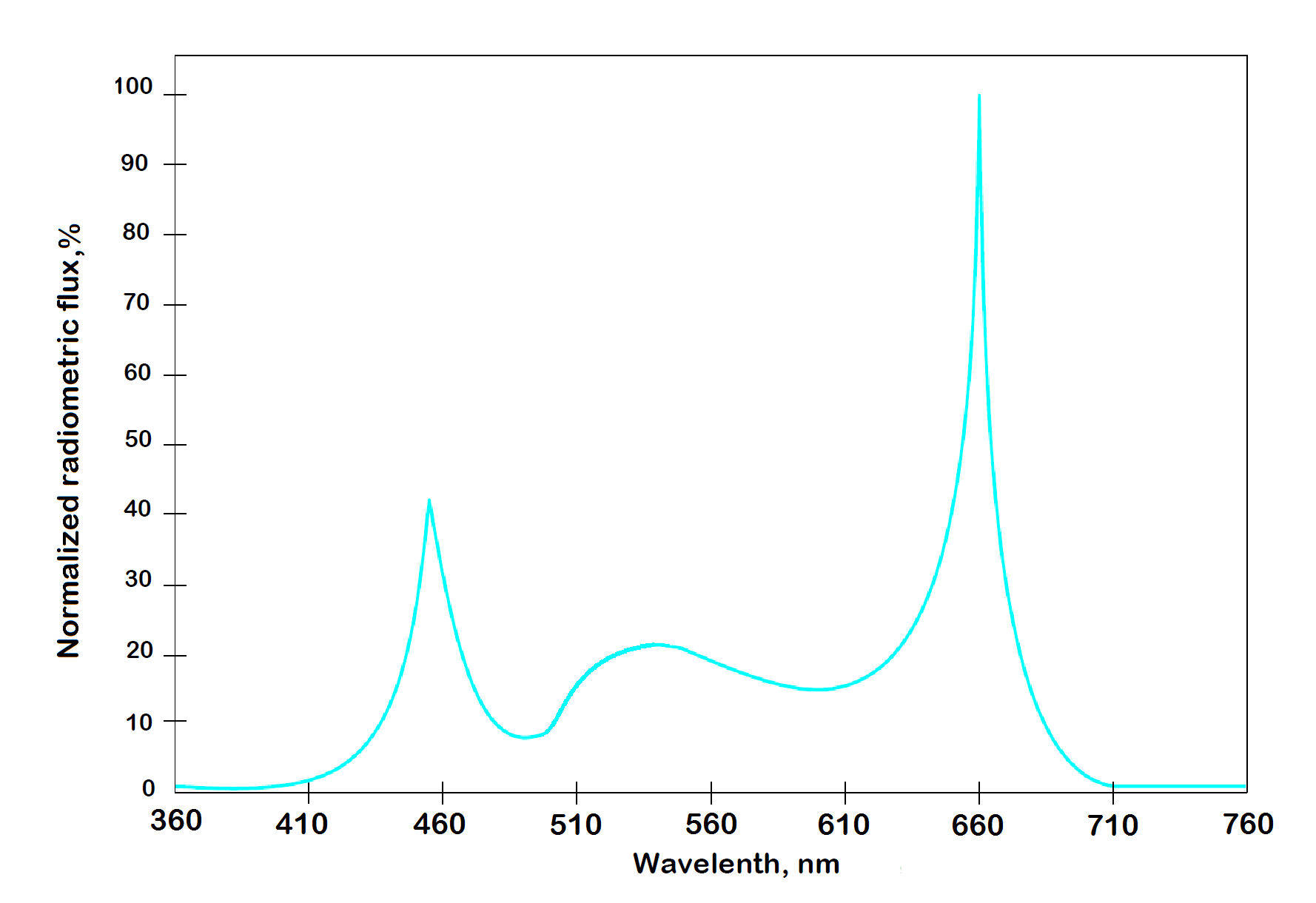 spectrum for vertical farm lighting